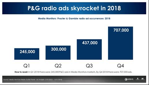 Procter-Gamble-Radio-Advertising