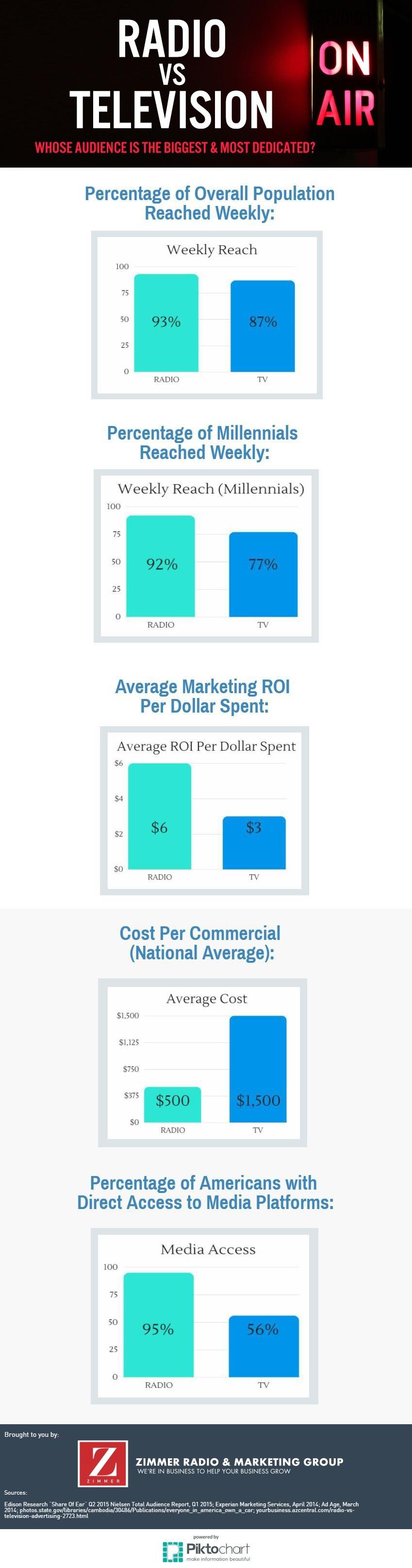 radio-vs-tv-infographic