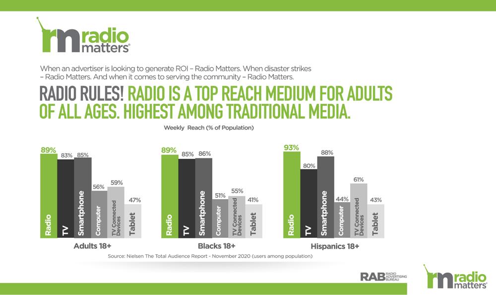 Radio Matters Weekly Reach grid